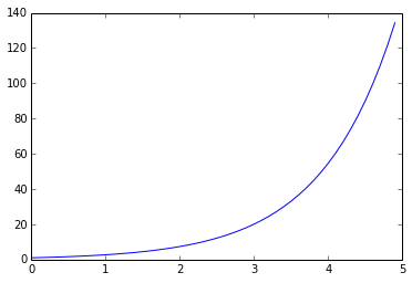 basic matplotlib plot