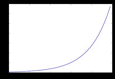 basic matplotlib plot