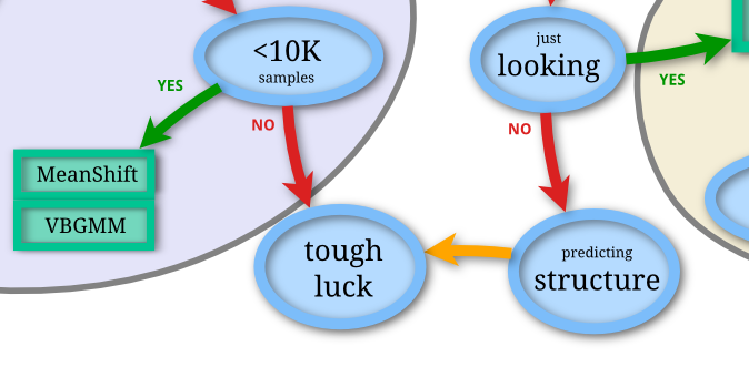 scikit-learn flowchart