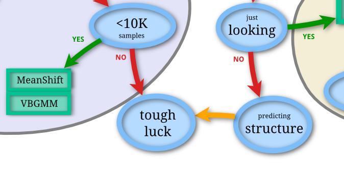 scikit-learn flowchart
